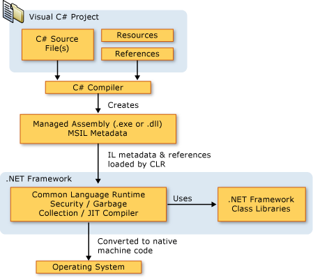 History of C# Programming and Conventions,Versions