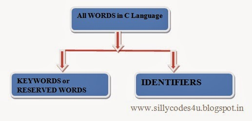 Identifiers in C language