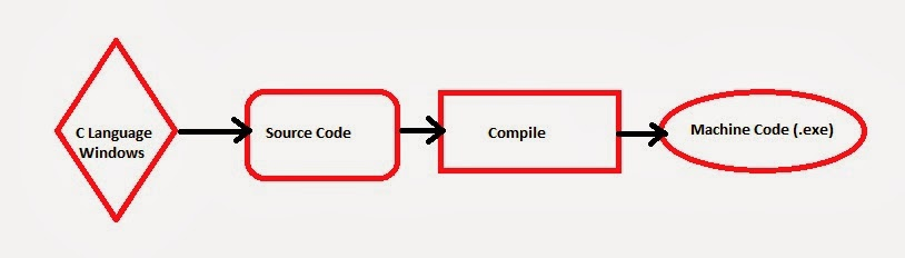 SourceCode-to-Binary-File