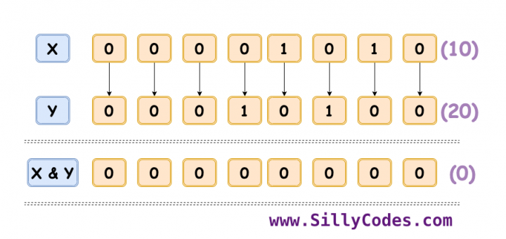 Bitwise-AND-Operator-in-C-Language-Example